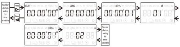 Sequenzen der Timer Aufnahme